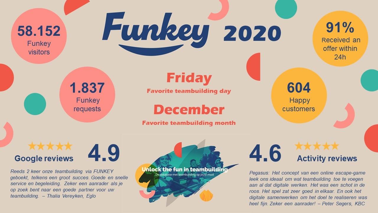 2021 Let's get Funkey!